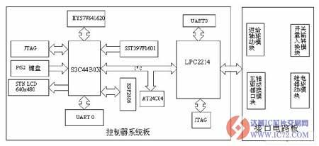 控制器硬件结构图