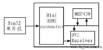 STM32单片机在DLP驱动电路的应用研究图片