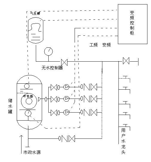 供水上的应用   无负压稳流给水设备如下图所示:由智慧型变频控制柜