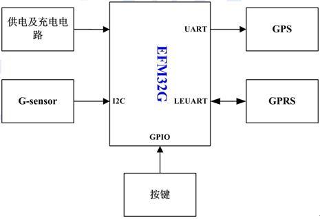 图1 gps追踪器结构框图