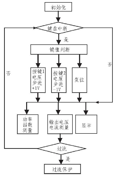 流程如图5 所示.  4 测试数据与分析