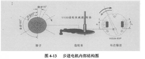 一般步進電機可分為二相,三相,四相和六相.圖片