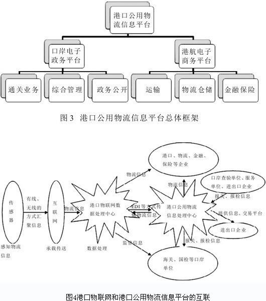 港口口岸物联网体系结构规划