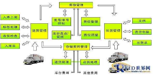 rfid物流仓储管理系统解决方案