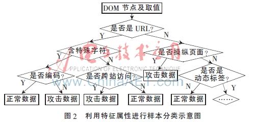 基于决策树分类的跨站脚本攻击检测方法