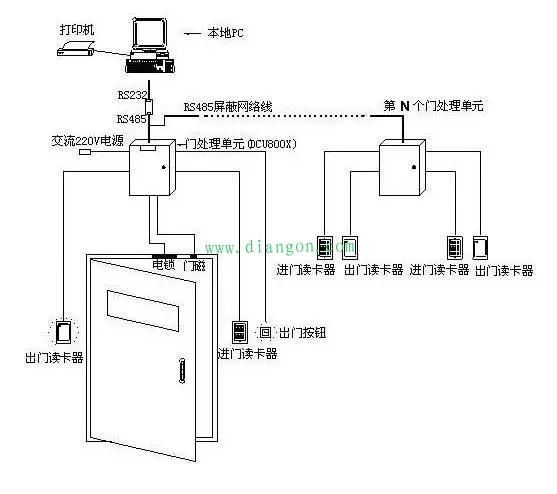 门禁系统安装步骤 -解决方案-华强电子网