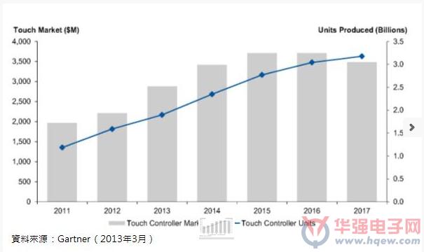 Gartner:触控市场2016进入平原期