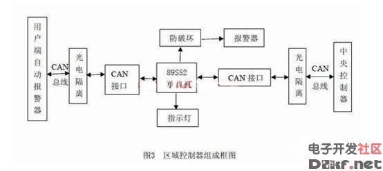 基于can总线的3j智能火灾报警系统设计