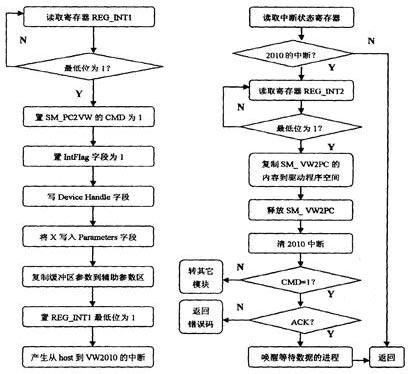 读数据方法的程序流程图如图2
