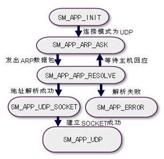 首页 技术资料 技术资讯 智能家居中的无线数据传输方案     软件流程图片