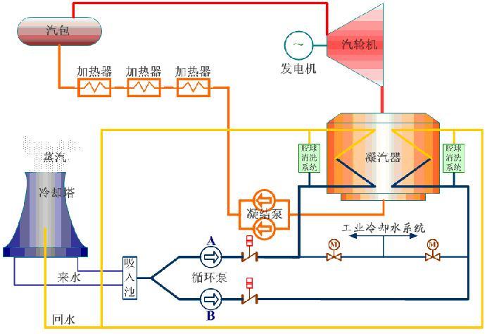 循环水泵的作用是将冷却水压入凝汽器中与作过功的过热蒸汽进行热交换