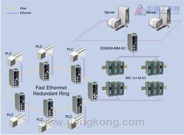 该项目系统设计采用双环光纤冗余结构的工业以太网结构为主干通讯控