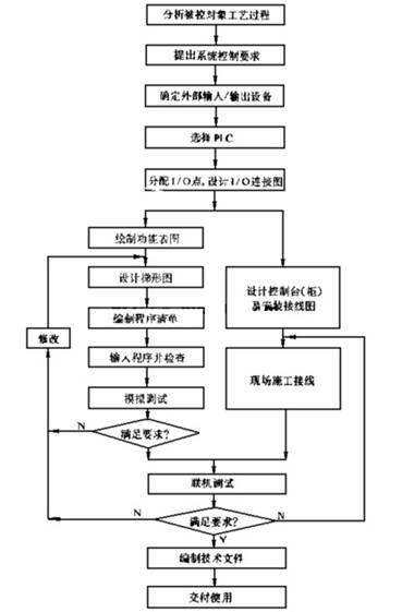 plc控制系统设计与调试的步骤流程图