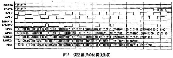 异步fifo结构及fpga设计
