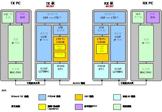 图13.0 赛灵思lte基带参考设计系统结构图