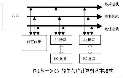 的单芯片计算机基本结构