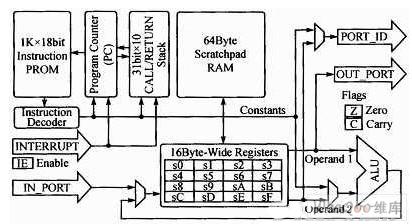 picoblaze微处理器结构图