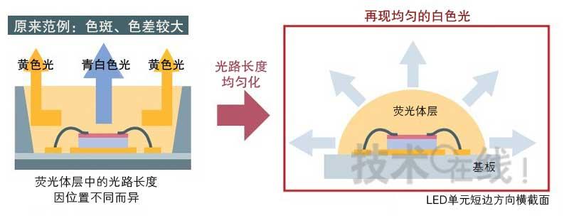 其它解决方案 松下直管型led灯系统结构解析(图)     图3:用半圆柱体