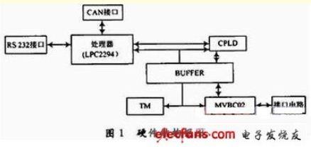 3 通信网关模块硬件设计   网关模块的硬件框图如1所示.