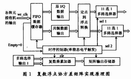 基于FPGA的复数浮点协方差矩阵实现,解决方案