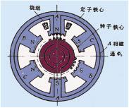 三相混合式步進電機結構示意圖圖片