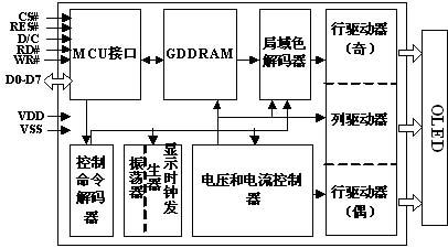 ssd1303结构框图