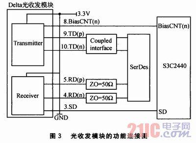 数字电压表设计流程图