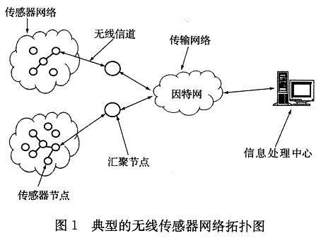 无线传感器网络体系结构