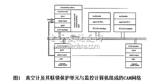 分布式测控系统结构