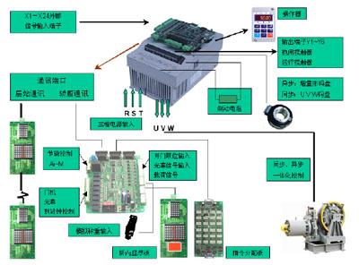 wish8000电梯一体化控制柜在高速电梯改造中的应用