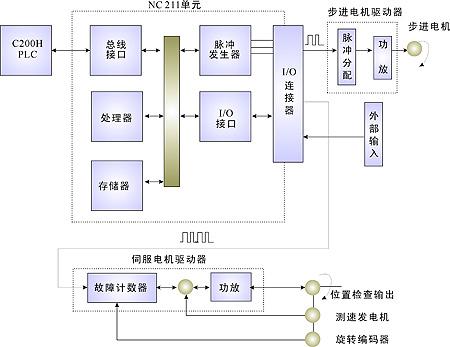 它是在傳統的步進電機簡單定位用途的基礎上開發出來的脈沖列輸入型圖片