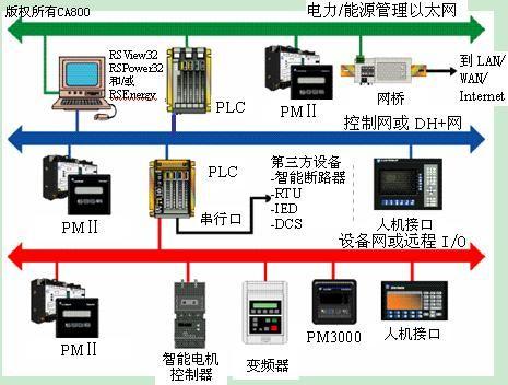 pems通信网络结构示意图