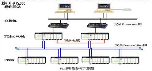 图2 PLC系统网络结构图-基于AB PLC的电厂化学水处理程控系统