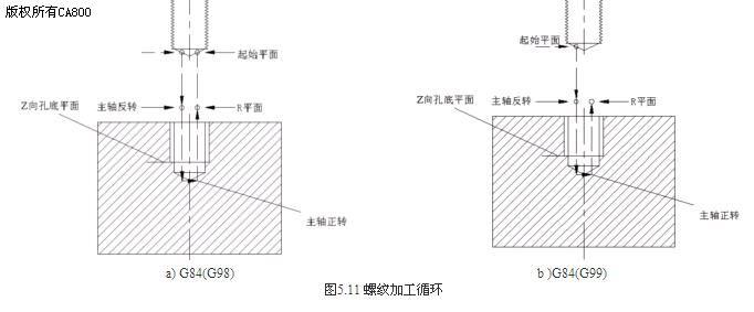 螺纹加工加工图纸(攻螺纹循环)G74&G84--加wow路霸指令哪里买图片
