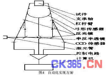 双激光杠杆 电测两用横向变形引伸计