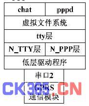 图   pppd 拨号程序的层次结构