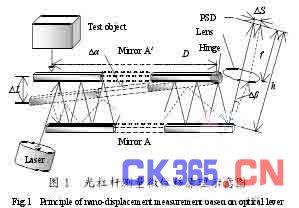 光杠杆纳米微位移测量系统中的信号处理