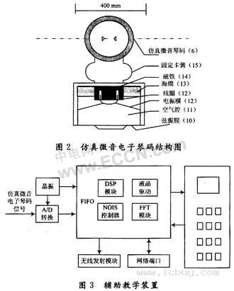 固定支架可以把仿真微音电子琴码安装在相关的拉弦