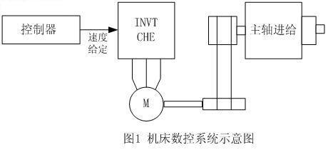 che矢量变频器在数控雕刻机床上的应用