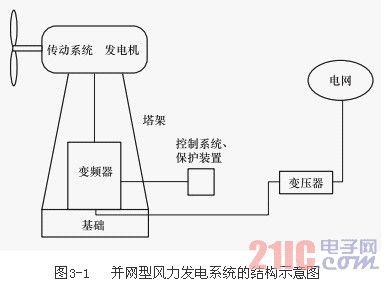 图解并网型风力发电系统结构图片
