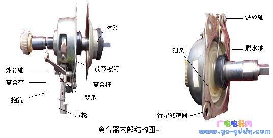 波轮式全自动洗衣机离合器的工作原理
