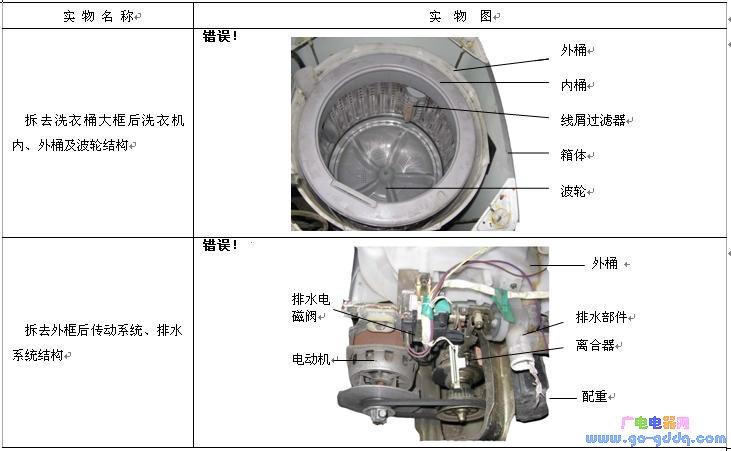 波轮全自动洗衣机的结构分析