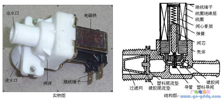 波轮全自动洗衣机进水电磁阀的工作原理
