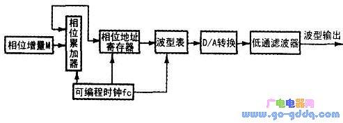 基于dds技术信号发生器的设计图片