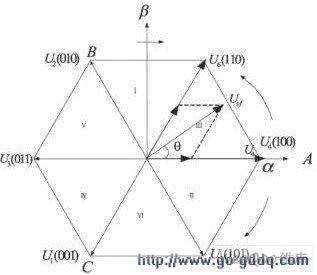 电压空间矢量图
