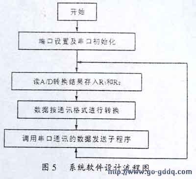 系统软件设计流程图