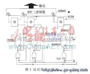 基于fpga的恒温晶振频率校准系统的设计