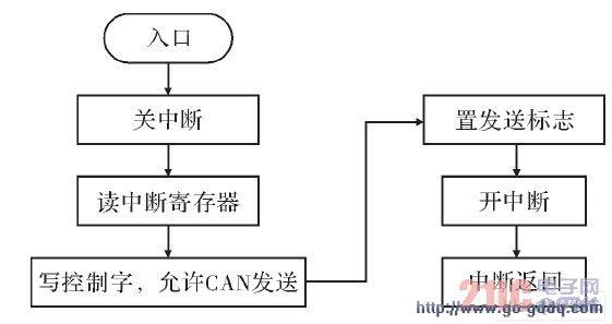 版式设计重复视觉流程图