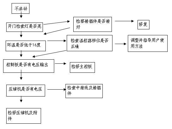 海尔bcd-559wyj电冰箱维修流程图