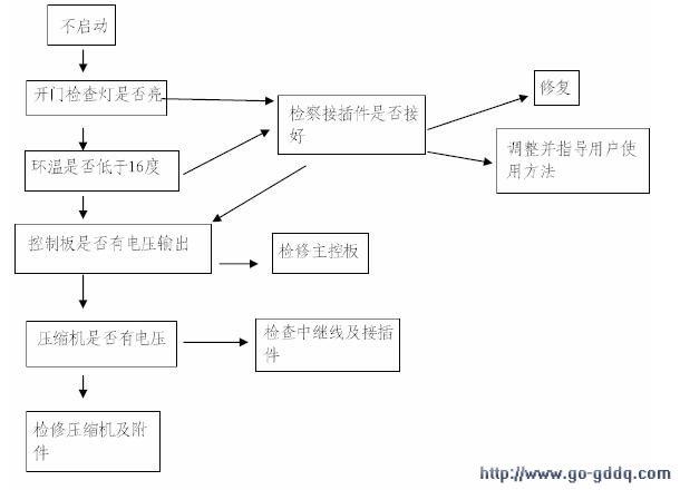 海尔bcd-258wbsv电冰箱维修流程图